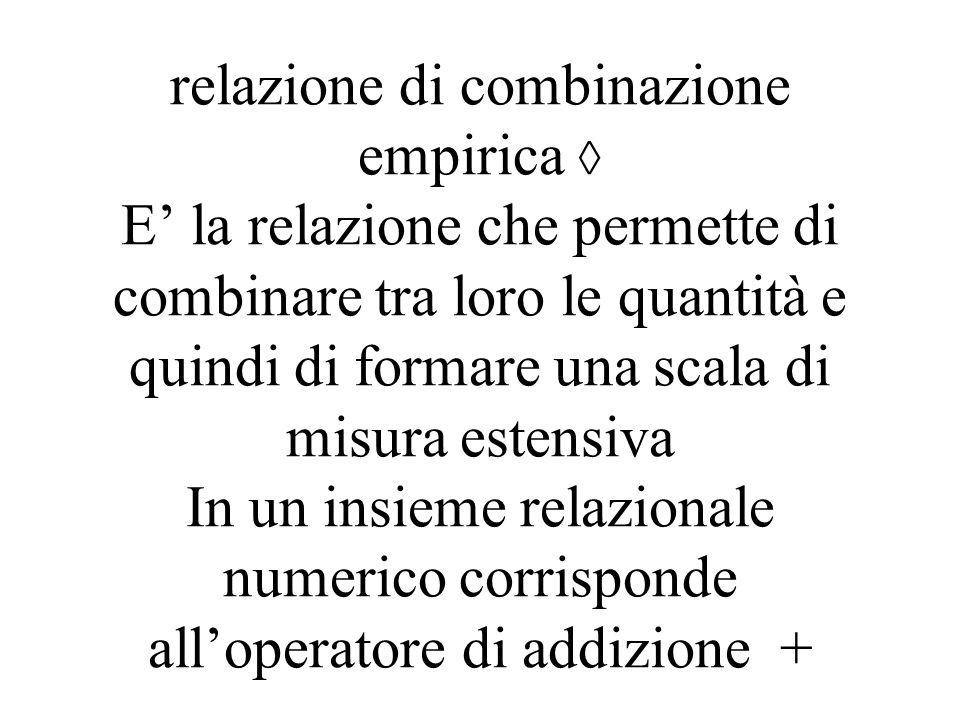 relazione di combinazione empirica E la relazione che permette di combinare tra loro le quantità e quindi di formare una scala di misura estensiva In