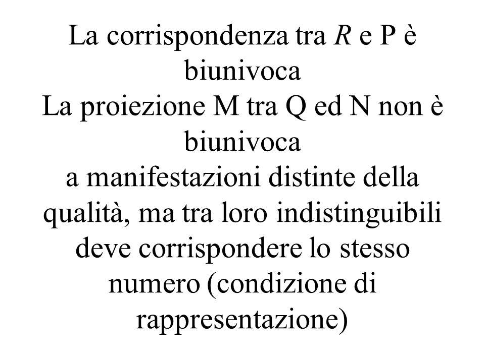 La corrispondenza tra R e P è biunivoca La proiezione M tra Q ed N non è biunivoca a manifestazioni distinte della qualità, ma tra loro indistinguibil