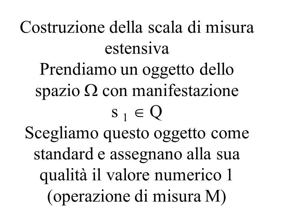 Costruzione della scala di misura estensiva Prendiamo un oggetto dello spazio con manifestazione s 1 Q Scegliamo questo oggetto come standard e assegn