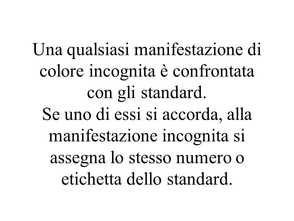Una qualsiasi manifestazione di colore incognita è confrontata con gli standard. Se uno di essi si accorda, alla manifestazione incognita si assegna l