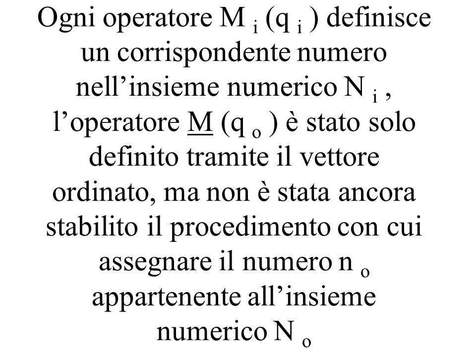Ogni operatore M i (q i ) definisce un corrispondente numero nellinsieme numerico N i, loperatore M (q o ) è stato solo definito tramite il vettore or