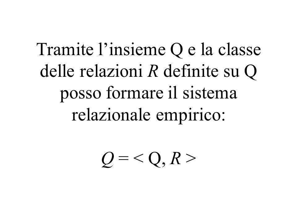 Tramite linsieme Q e la classe delle relazioni R definite su Q posso formare il sistema relazionale empirico: Q =