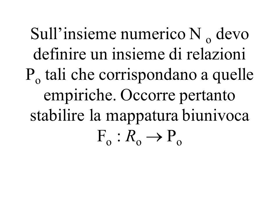 Sullinsieme numerico N o devo definire un insieme di relazioni P o tali che corrispondano a quelle empiriche. Occorre pertanto stabilire la mappatura
