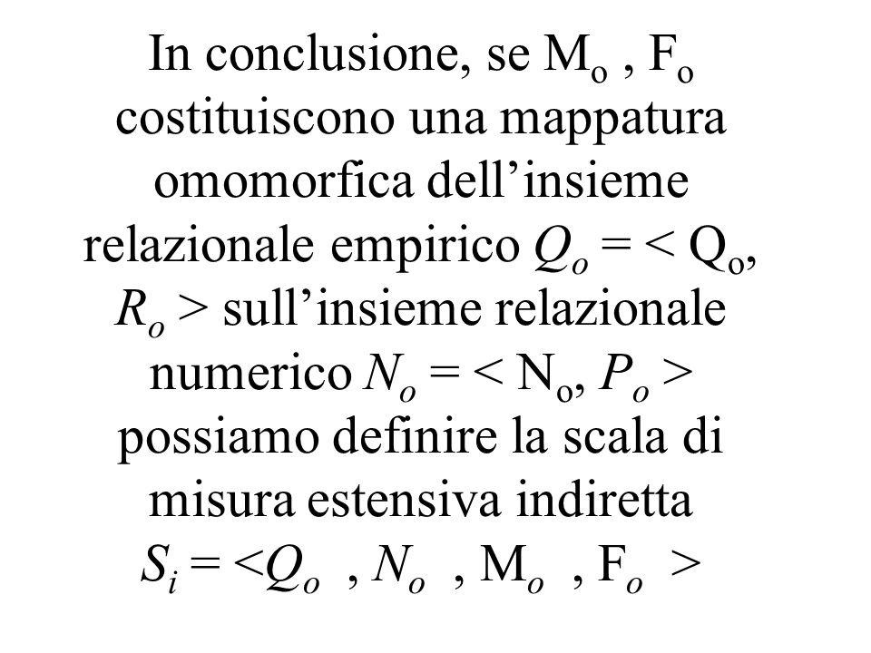 In conclusione, se M o, F o costituiscono una mappatura omomorfica dellinsieme relazionale empirico Q o = sullinsieme relazionale numerico N o = possi