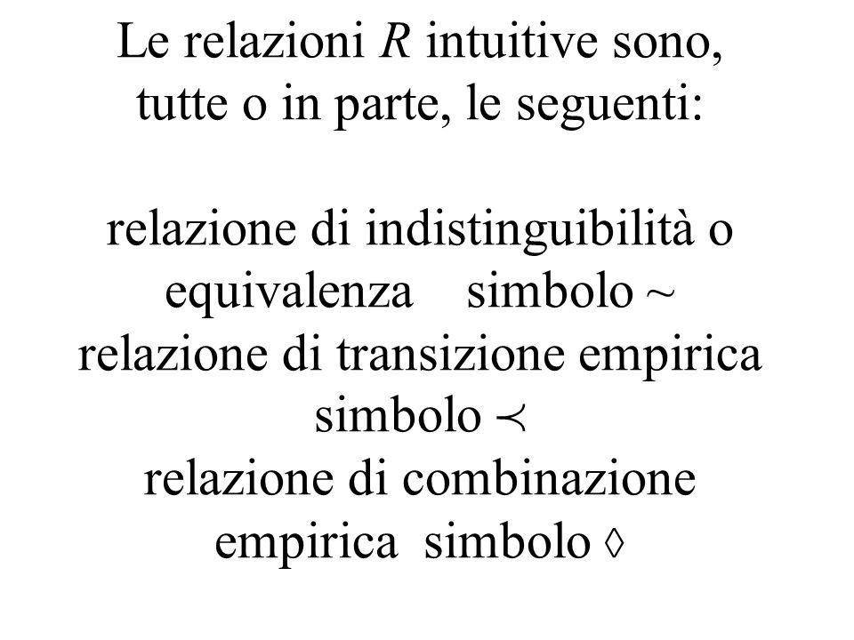 Le relazioni R intuitive sono, tutte o in parte, le seguenti: relazione di indistinguibilità o equivalenza simbolo ~ relazione di transizione empirica