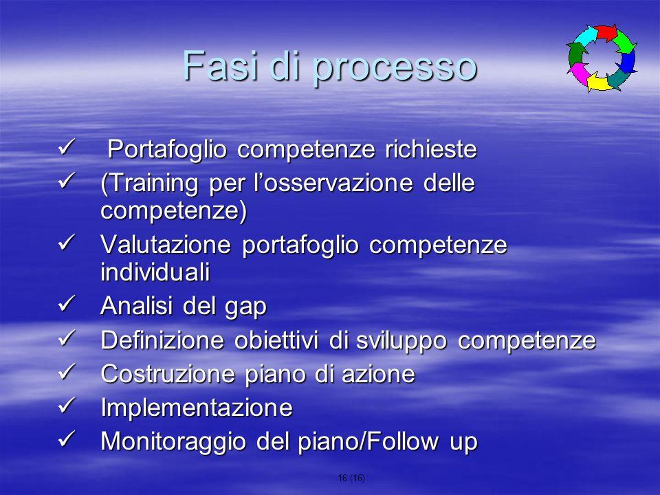 16 (16) Fasi di processo Portafoglio competenze richieste Portafoglio competenze richieste (Training per losservazione delle competenze) (Training per
