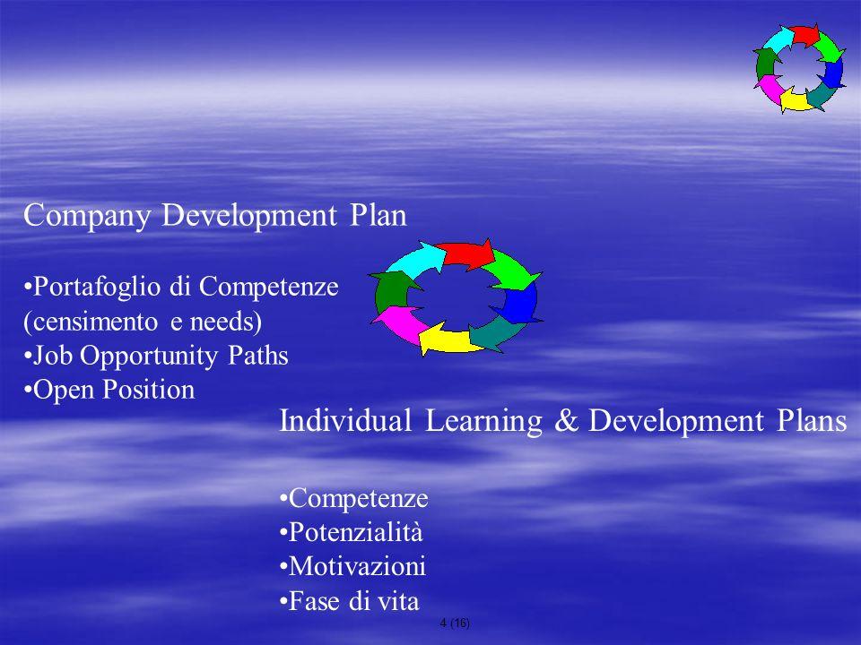 4 (16) Individual Learning & Development Plans Competenze Potenzialità Motivazioni Fase di vita Company Development Plan Portafoglio di Competenze (ce