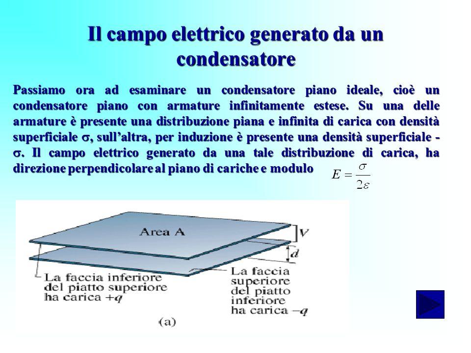 Il campo elettrico generato da un condensatore Passiamo ora ad esaminare un condensatore piano ideale, cioè un condensatore piano con armature infinit