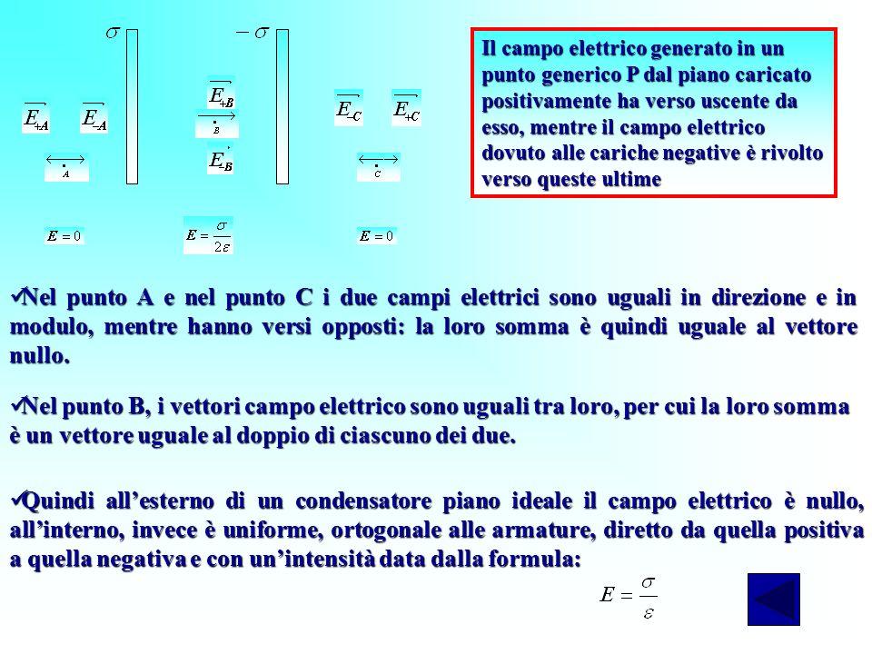 Nel punto A e nel punto C i due campi elettrici sono uguali in direzione e in modulo, mentre hanno versi opposti: la loro somma è quindi uguale al vet