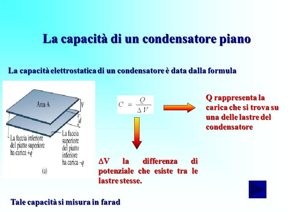La capacità di un condensatore piano V la differenza di potenziale che esiste tra le lastre stesse. V la differenza di potenziale che esiste tra le la