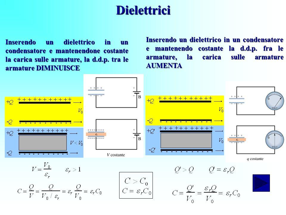 Dielettrici Inserendo un dielettrico in un condensatore e mantenendone costante la carica sulle armature, la d.d.p. tra le armature DIMINUISCE Inseren