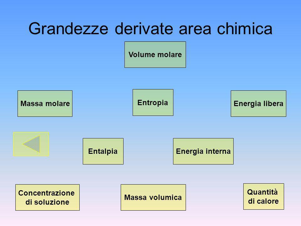 Grandezze derivate area chimica Volume molare Energia libera Entropia Massa molare Energia internaEntalpia Quantità di calore Massa volumica Concentrazione di soluzione