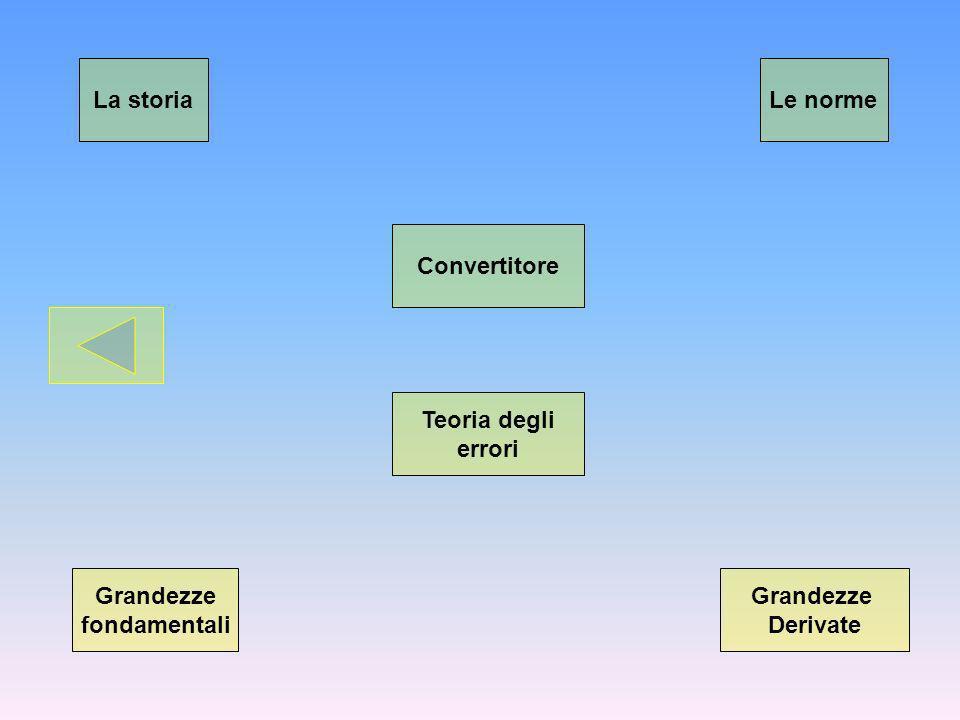 La storia Grandezze Derivate Le norme Grandezze fondamentali Teoria degli errori Convertitore