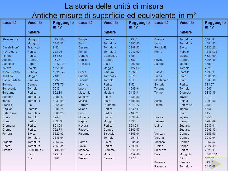 La storia delle unità di misura Antiche misure di superficie ed equivalente in m² LocalitàVecchie misure Ragguaglio in m² LocalitàVecchie misure Raggu