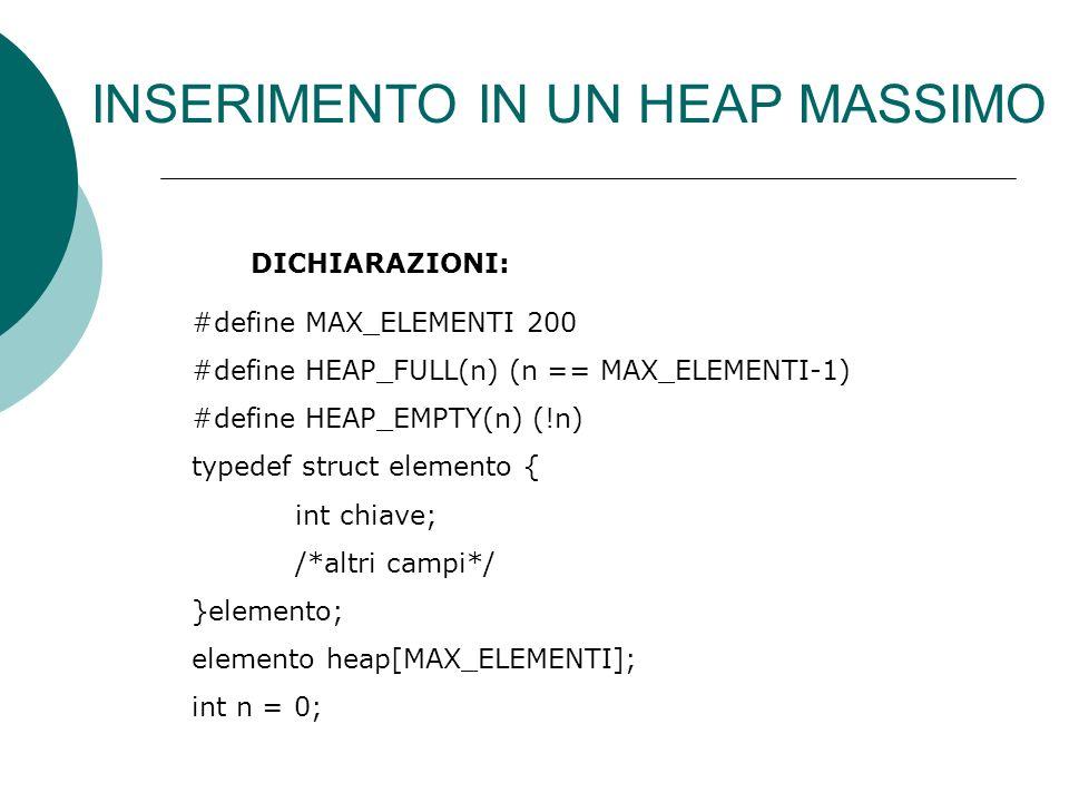DICHIARAZIONI: #define MAX_ELEMENTI 200 #define HEAP_FULL(n) (n == MAX_ELEMENTI-1) #define HEAP_EMPTY(n) (!n) typedef struct elemento { int chiave; /*altri campi*/ }elemento; elemento heap[MAX_ELEMENTI]; int n = 0;