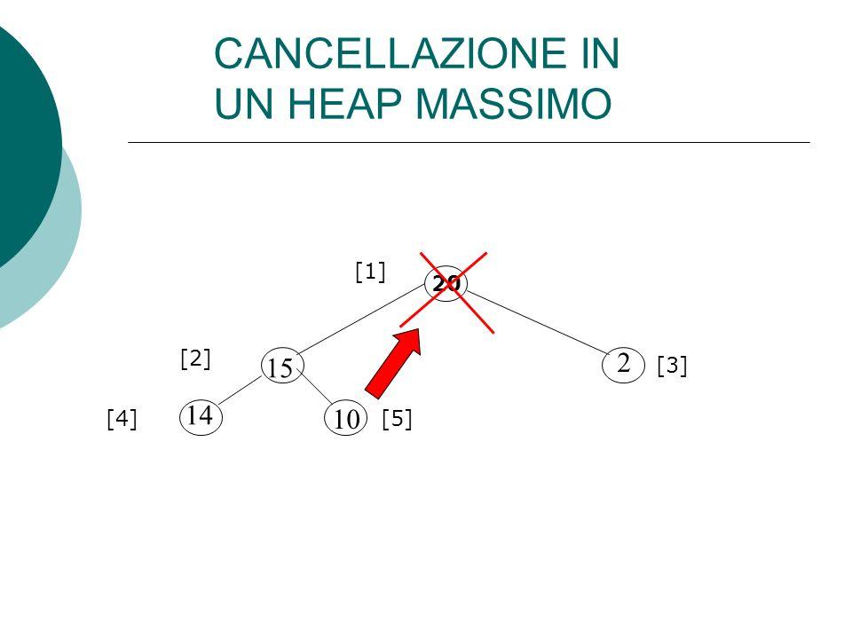 CANCELLAZIONE IN UN HEAP MASSIMO 20 15 10 14 2 [1] [2] [3] [4][5]
