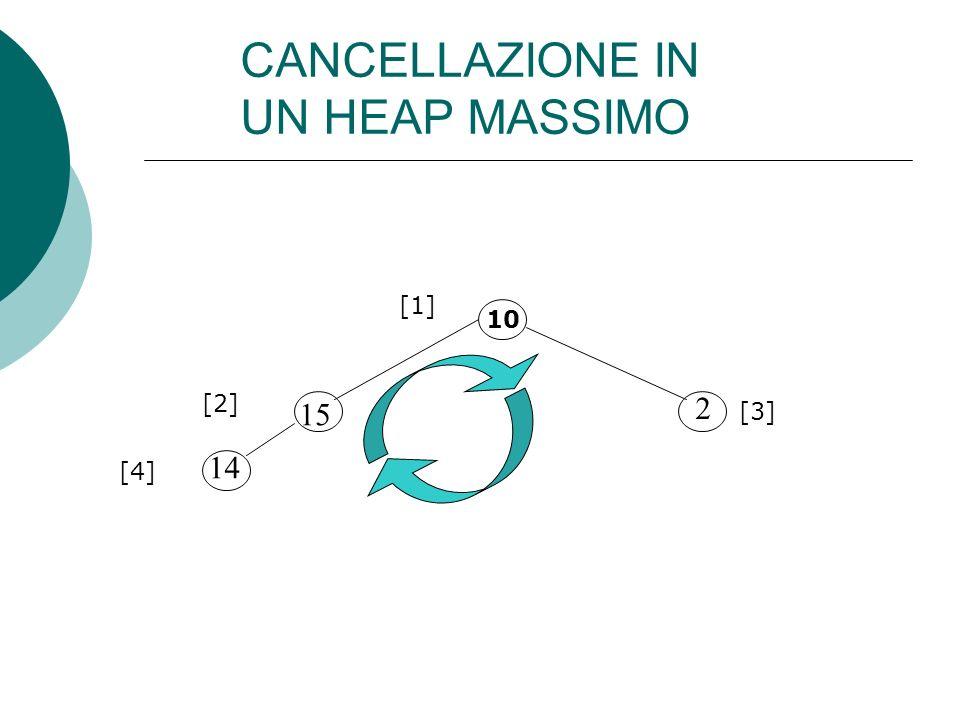 10 15 14 2 [1] [2] [3] [4] CANCELLAZIONE IN UN HEAP MASSIMO