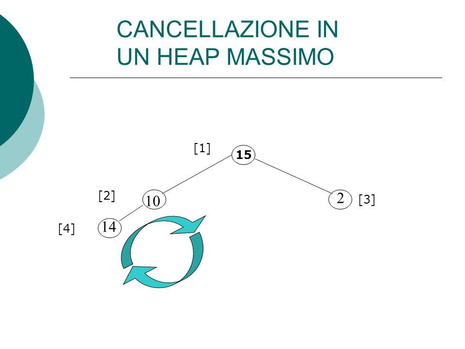 15 10 14 2 [1] [2] [3] [4] CANCELLAZIONE IN UN HEAP MASSIMO