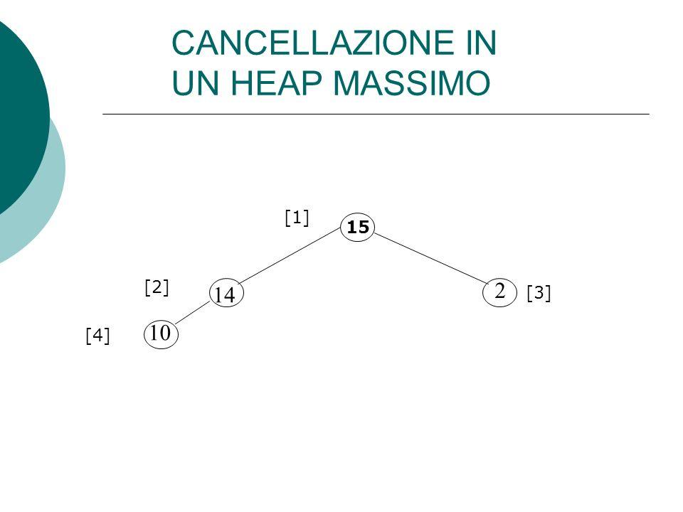 15 14 10 2 [1] [2] [3] [4] CANCELLAZIONE IN UN HEAP MASSIMO