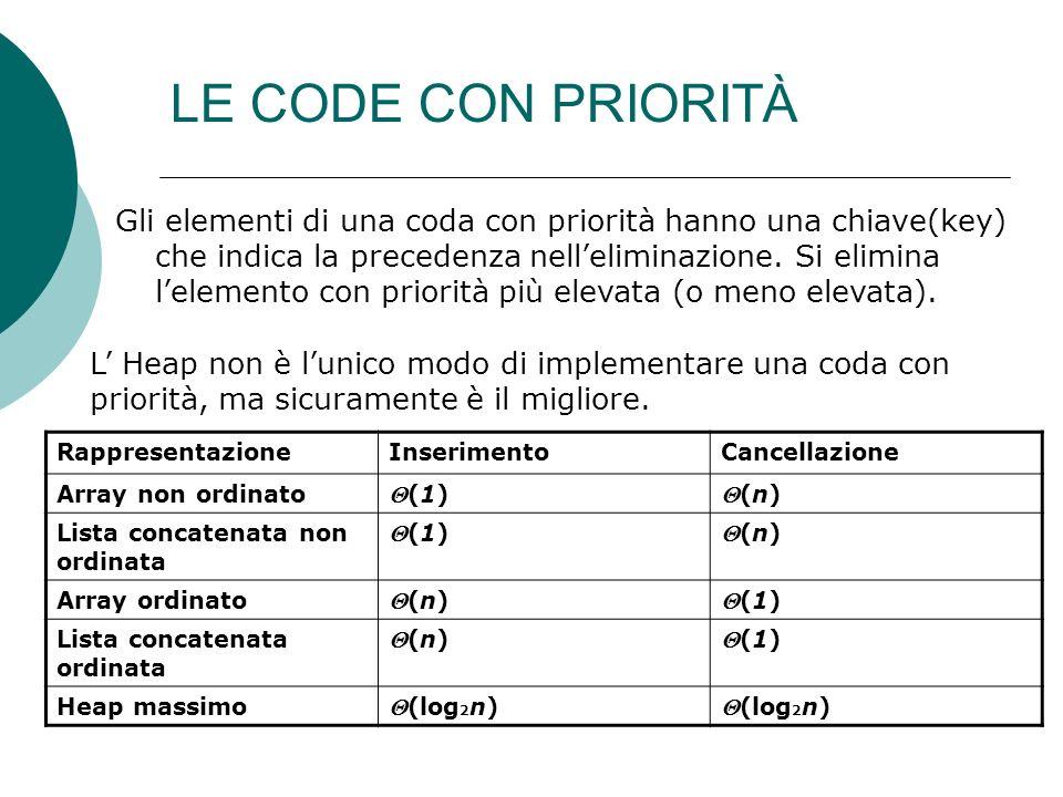 Gli elementi di una coda con priorità hanno una chiave(key) che indica la precedenza nelleliminazione.