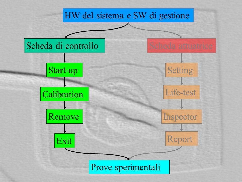 HW del sistema e SW di gestione Scheda di controllo Start-up Calibration Remove Exit Scheda attuatrice Setting Life-test Inspector Report Prove sperimentali