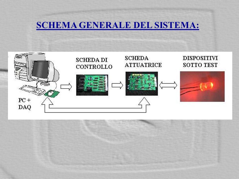 CARATTERISTICHE GENERALI DEL SISTEMA: Gestire al meglio la DAQ e i suoi 64 canali analogici di ingresso.