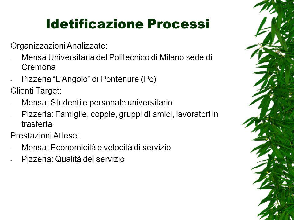 Idetificazione Processi Organizzazioni Analizzate: - Mensa Universitaria del Politecnico di Milano sede di Cremona - Pizzeria LAngolo di Pontenure (Pc
