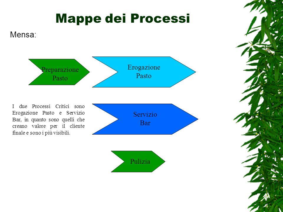 Mappe dei Processi Mensa: Erogazione Pasto Servizio Bar Preparazione Pasto Pulizia I due Processi Critici sono Erogazione Pasto e Servizio Bar, in qua