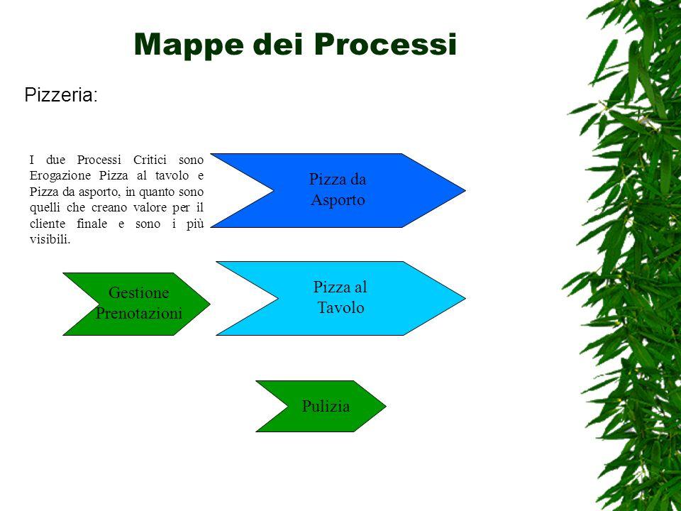 Mappe dei Processi Pizzeria: Pizza al Tavolo Pizza da Asporto Gestione Prenotazioni Pulizia I due Processi Critici sono Erogazione Pizza al tavolo e P
