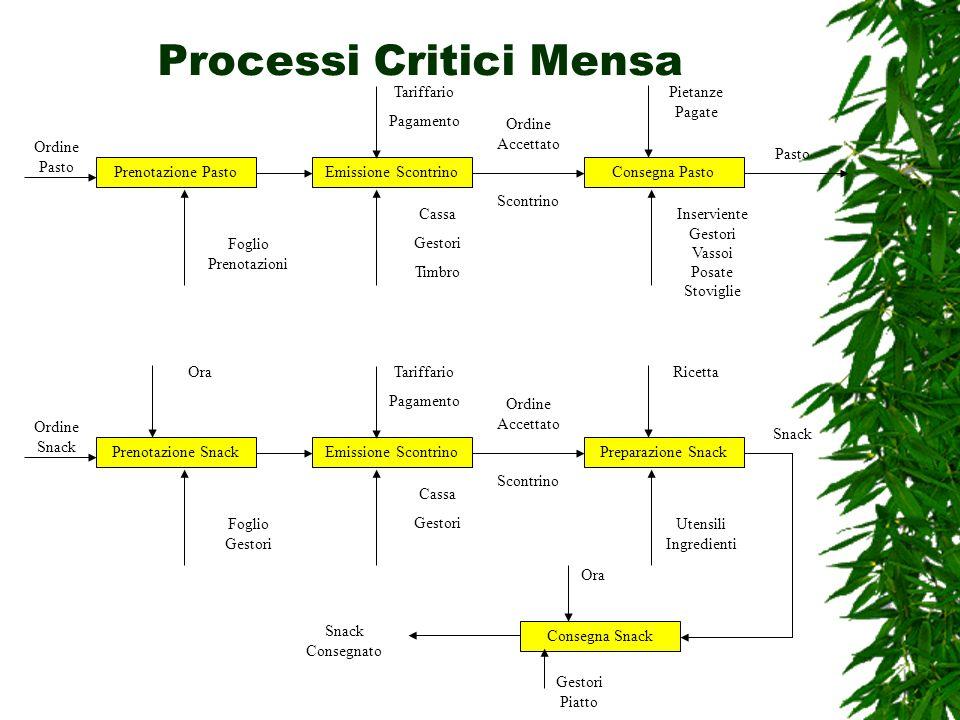 Processi Critici Mensa Prenotazione PastoEmissione ScontrinoConsegna Pasto Ordine Pasto Foglio Prenotazioni Tariffario Pagamento Cassa Gestori Timbro