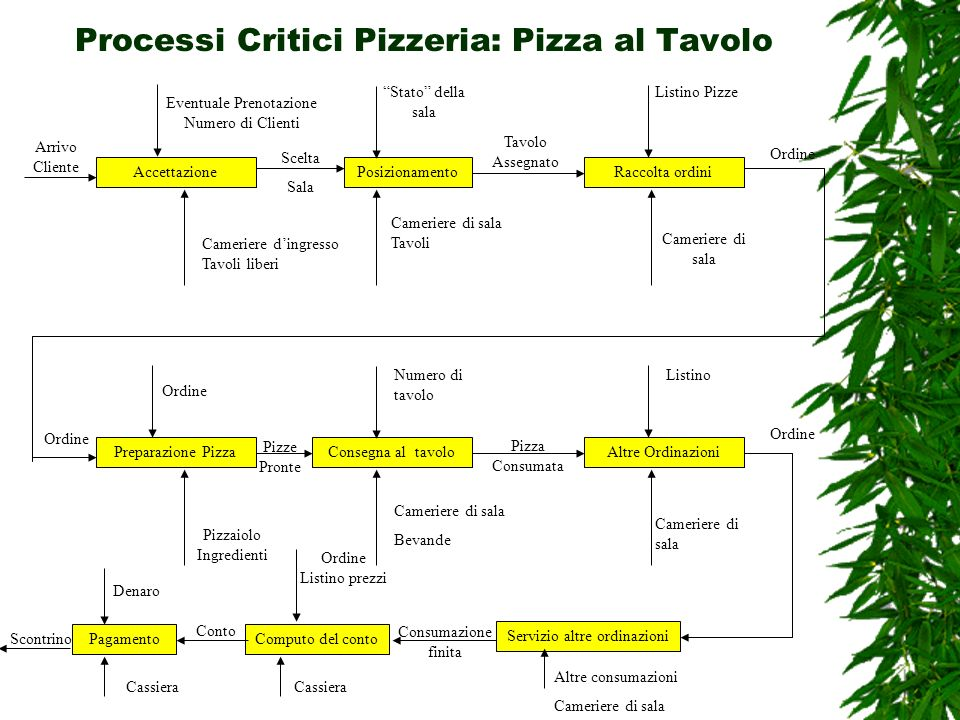 Processi Critici Pizzeria: Pizza al Tavolo AccettazionePosizionamentoRaccolta ordini Arrivo Cliente Cameriere dingresso Tavoli liberi Stato della sala