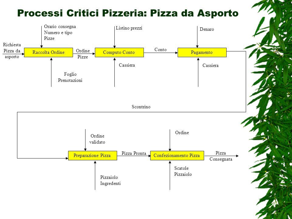 Processi Critici Pizzeria: Pizza da Asporto Raccolta OrdineComputo ContoPagamento Richiesta Pizza da asporto Foglio Prenotazioni Listino prezzi Cassie