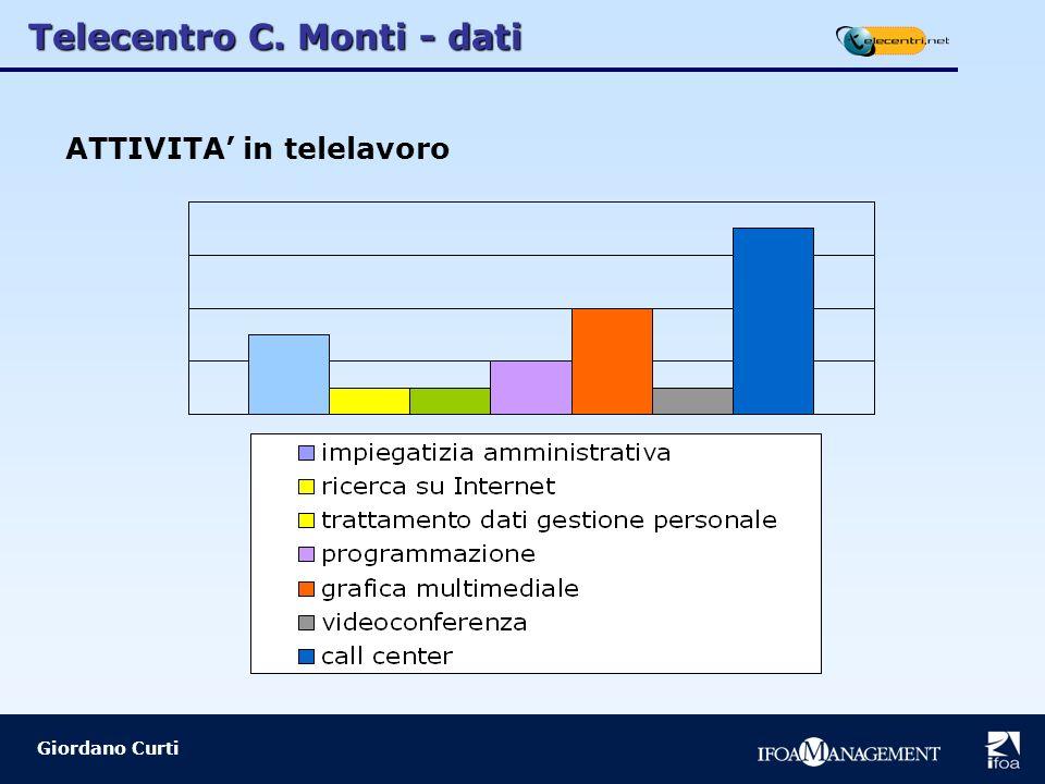 Giordano Curti ATTIVITA in telelavoro Telecentro C. Monti - dati