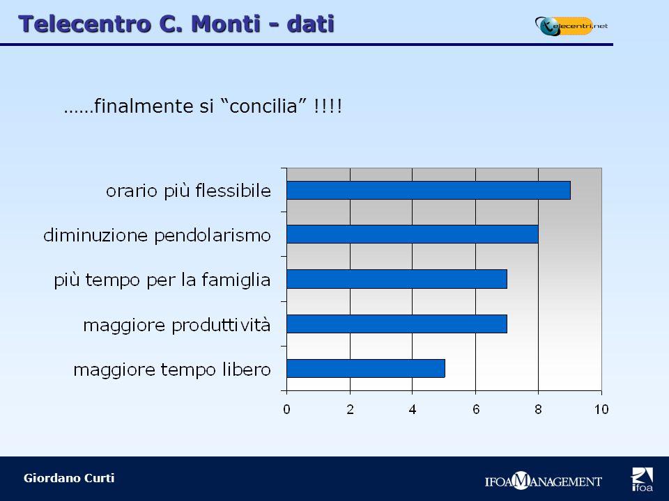 Giordano Curti ……finalmente si concilia !!!! Telecentro C. Monti - dati