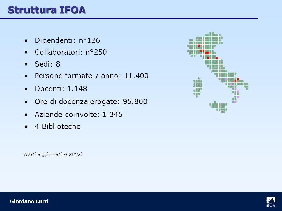 Struttura IFOA Giordano Curti Dipendenti: n°126 Collaboratori: n°250 Sedi: 8 Persone formate / anno: 11.400 Docenti: 1.148 Ore di docenza erogate: 95.800 Aziende coinvolte: 1.345 4 Biblioteche (Dati aggiornati al 2002)