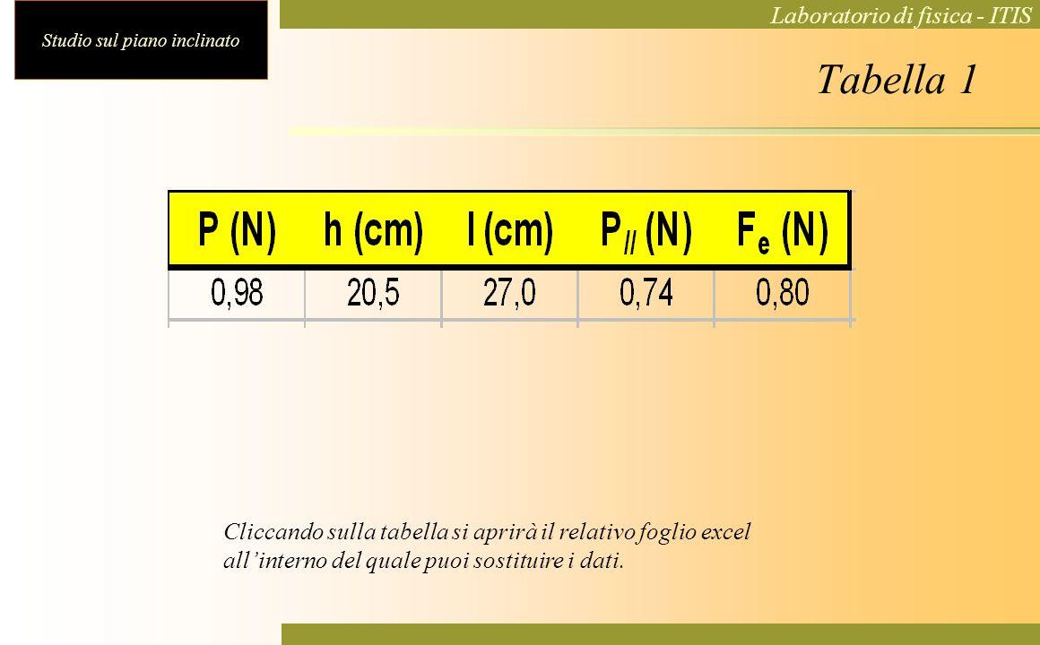 Studio sul piano inclinato Laboratorio di fisica - ITIS Tabella 1 Cliccando sulla tabella si aprirà il relativo foglio excel allinterno del quale puoi