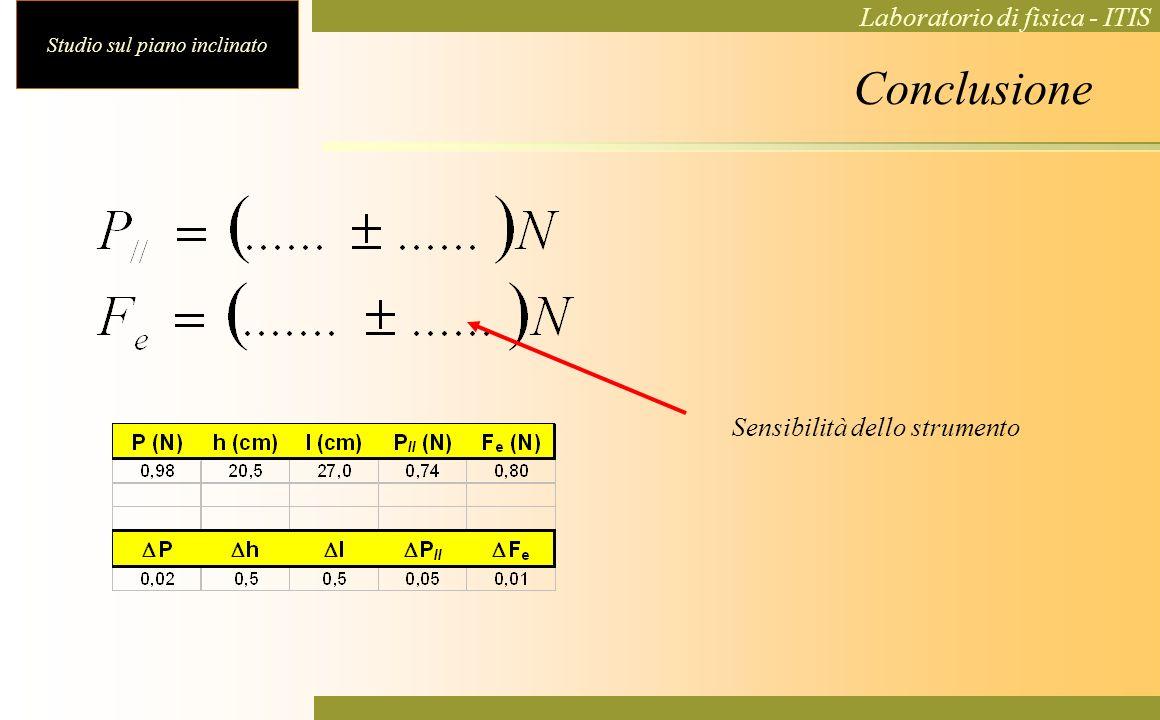 Studio sul piano inclinato Laboratorio di fisica - ITIS Conclusione Sensibilità dello strumento
