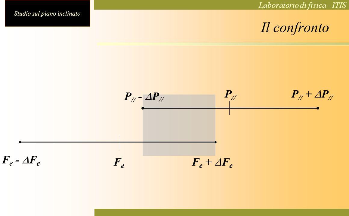 Studio sul piano inclinato Laboratorio di fisica - ITIS Il confronto P // - P // P // + P // P // F e - F e F e + F e FeFe