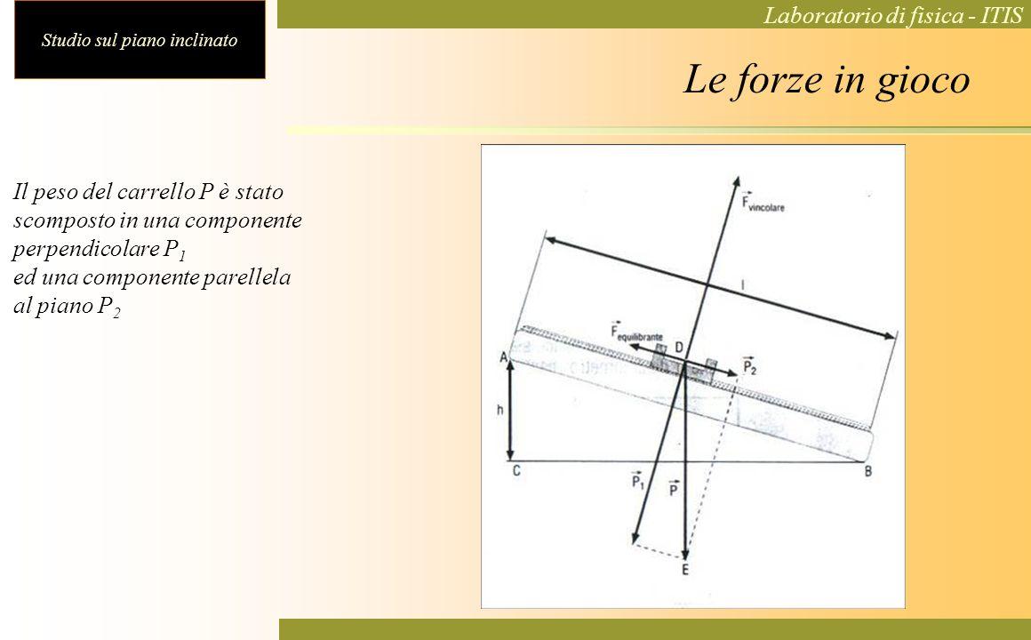 Studio sul piano inclinato Laboratorio di fisica - ITIS Le forze in gioco Il peso del carrello P è stato scomposto in una componente perpendicolare P