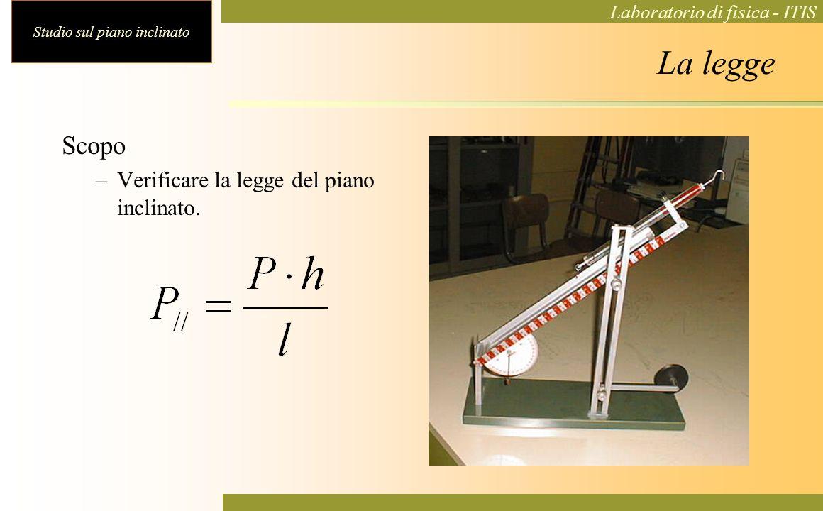 Studio sul piano inclinato Laboratorio di fisica - ITIS La legge Scopo –Verificare la legge del piano inclinato.