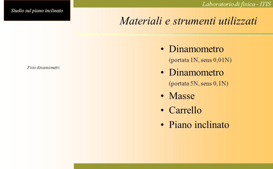 Studio sul piano inclinato Laboratorio di fisica - ITIS Materiali e strumenti utilizzati Dinamometro (portata 1N, sens 0,01N) Dinamometro (portata 5N,