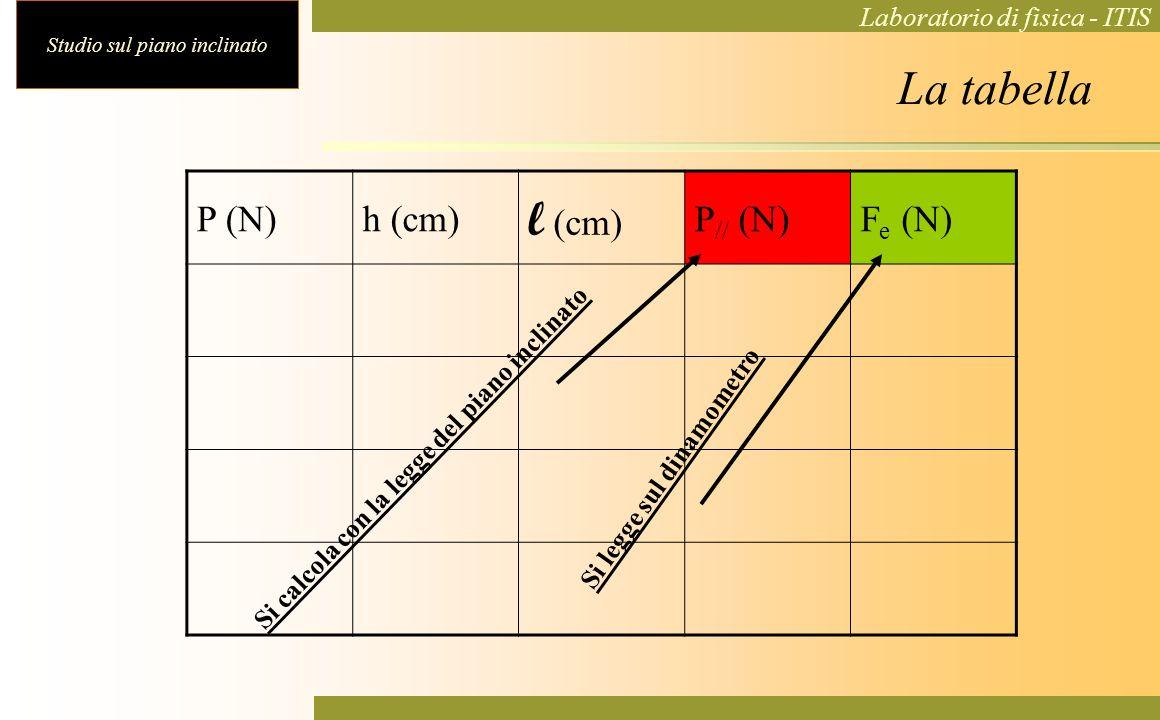 Studio sul piano inclinato Laboratorio di fisica - ITIS La tabella P (N)h (cm) l (cm) P // (N)F e (N) Si calcola con la legge del piano inclinato Si l