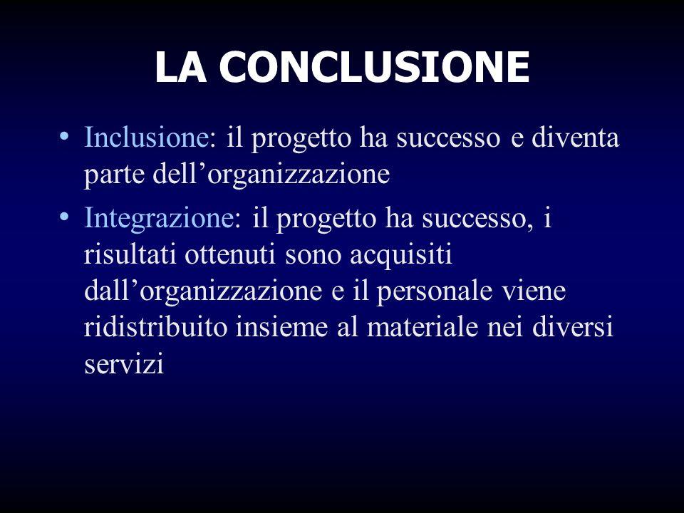 LA CONCLUSIONE Inclusione: il progetto ha successo e diventa parte dellorganizzazione Integrazione: il progetto ha successo, i risultati ottenuti sono acquisiti dallorganizzazione e il personale viene ridistribuito insieme al materiale nei diversi servizi