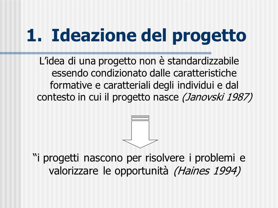 1.Ideazione del progetto Lidea di una progetto non è standardizzabile essendo condizionato dalle caratteristiche formative e caratteriali degli indivi