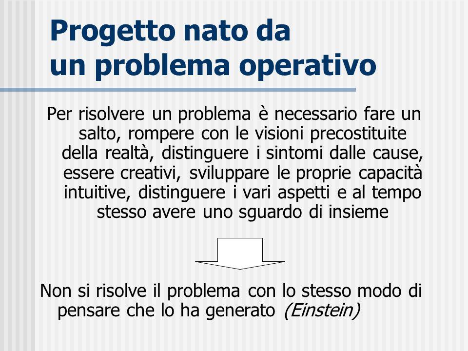 Progetto nato da un problema operativo Per risolvere un problema è necessario fare un salto, rompere con le visioni precostituite della realtà, distin