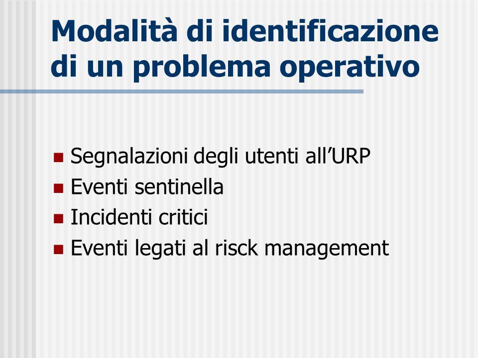 Modalità di identificazione di un problema operativo Segnalazioni degli utenti allURP Eventi sentinella Incidenti critici Eventi legati al risck manag