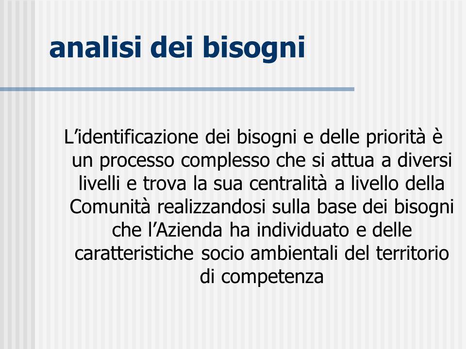 analisi dei bisogni Lidentificazione dei bisogni e delle priorità è un processo complesso che si attua a diversi livelli e trova la sua centralità a l