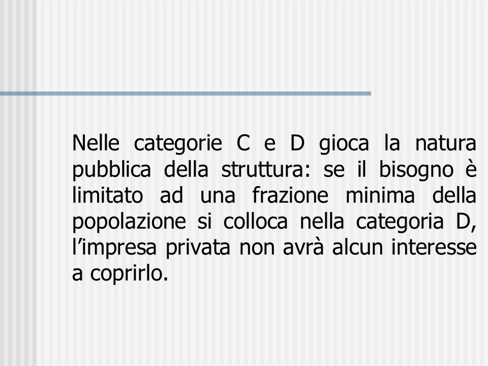 Nelle categorie C e D gioca la natura pubblica della struttura: se il bisogno è limitato ad una frazione minima della popolazione si colloca nella cat