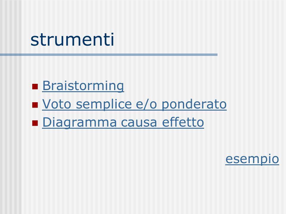 strumenti Braistorming Voto semplice e/o ponderato Diagramma causa effetto esempio