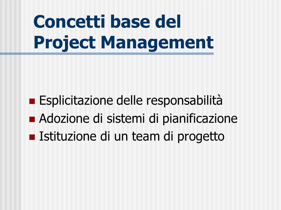 Concetti base del Project Management Esplicitazione delle responsabilità Adozione di sistemi di pianificazione Istituzione di un team di progetto